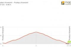 Różnica wysokości na Sychlec